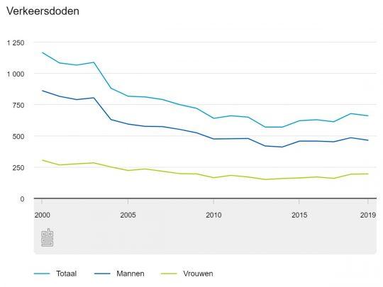 Grafiek van het CBS dat een daling in het aantal doden weergeeft