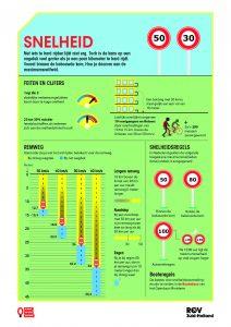Infographic Snelheid