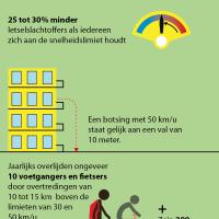 Snelheid feiten en cijfers